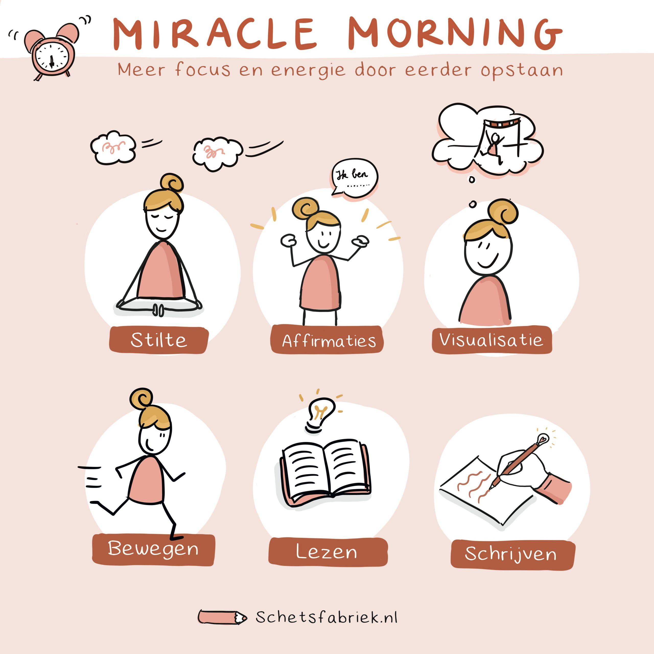 getekende samenvatting van boek Miracle Morning