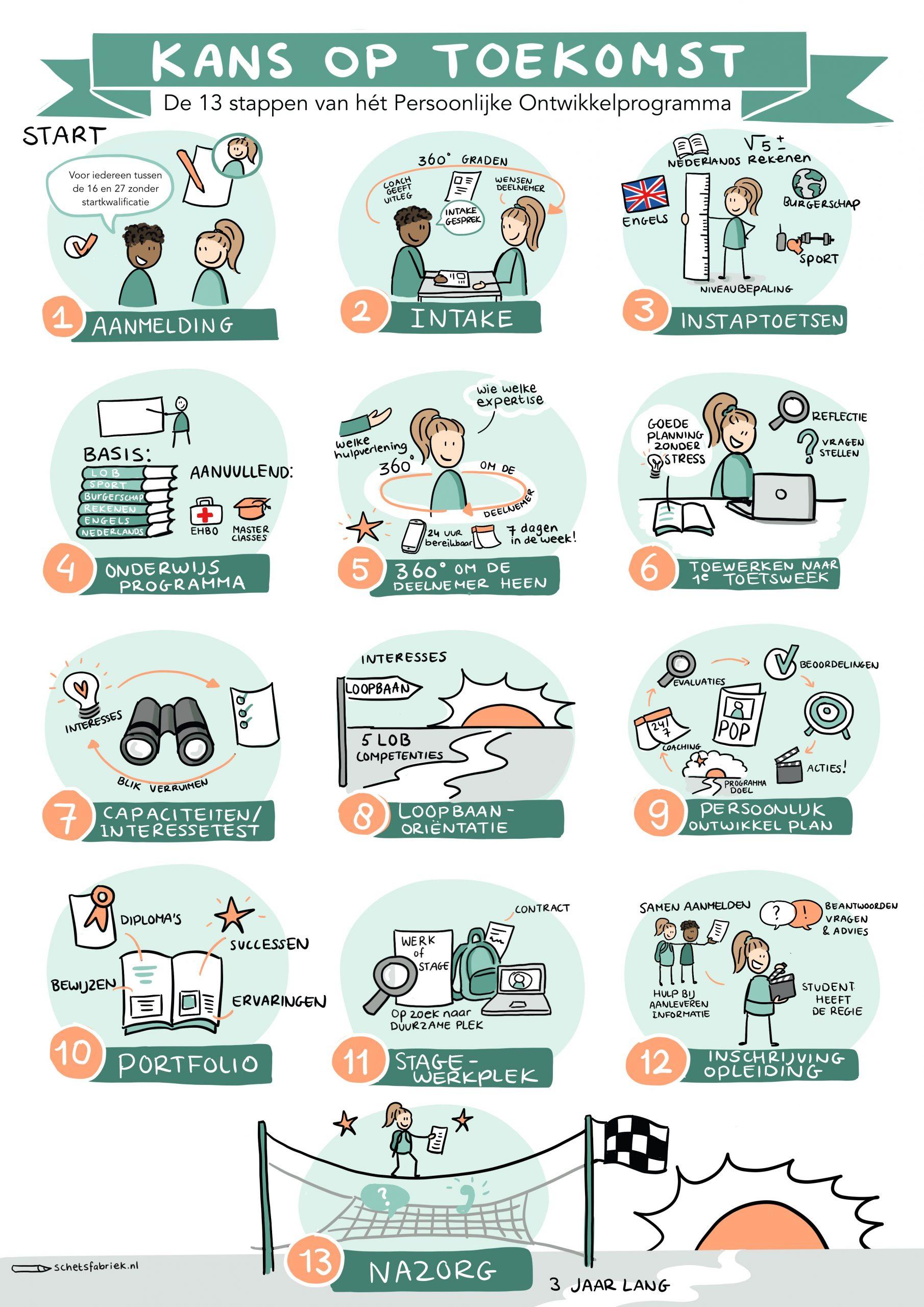 praatplaat stappenplan in tekeningen