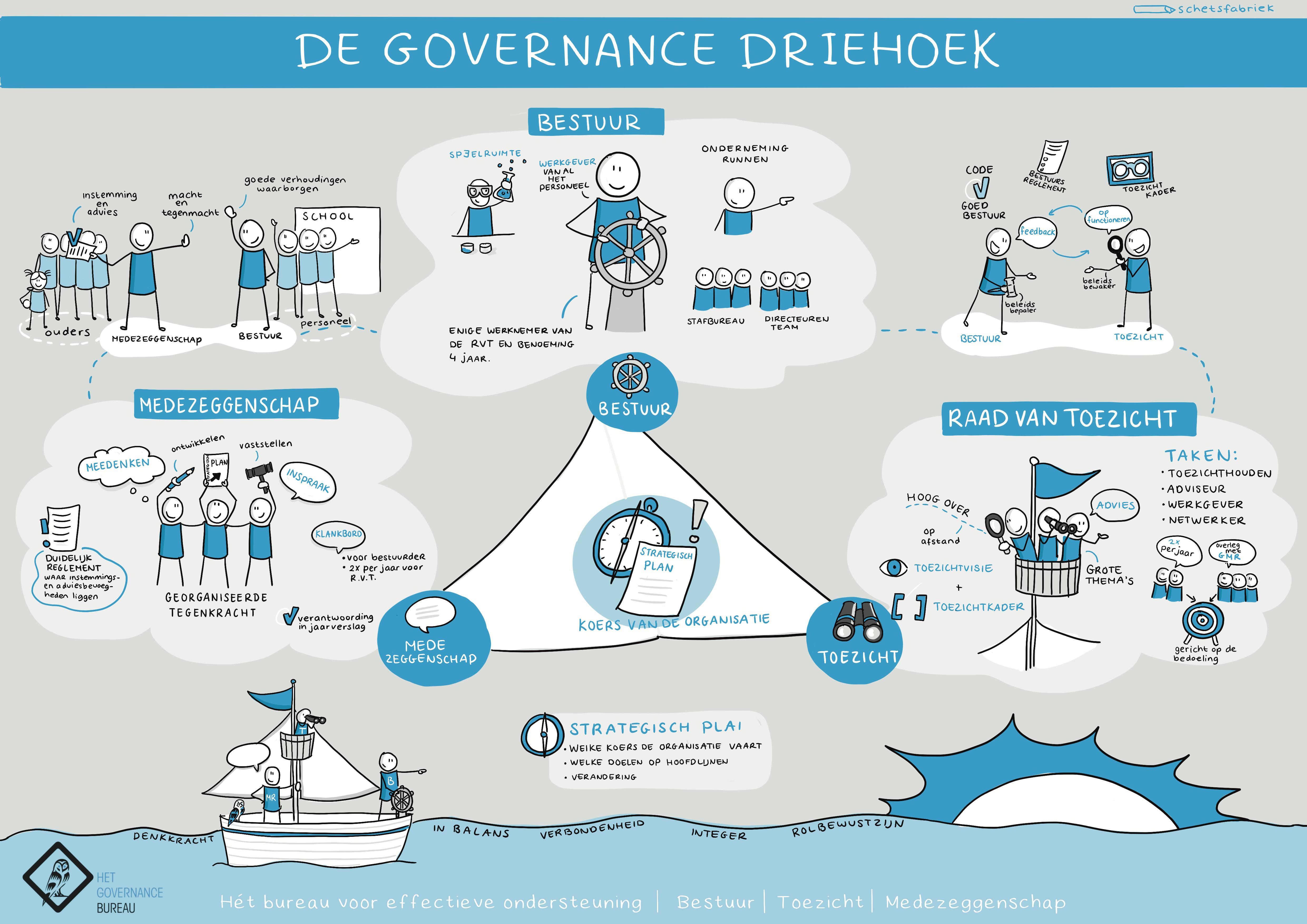 Praatplaat_De_Governance_Driehoek_-_Schetsfabriek